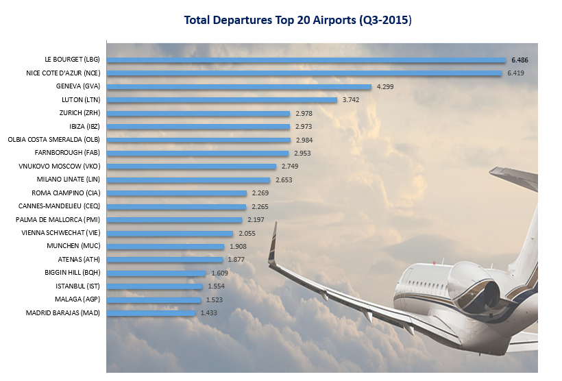 European's Top 20 Private Jet Airports